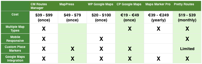 Routes Manager comparison table chart Top 6 WordPress Plugins To Display Routes With Google Maps in 2019