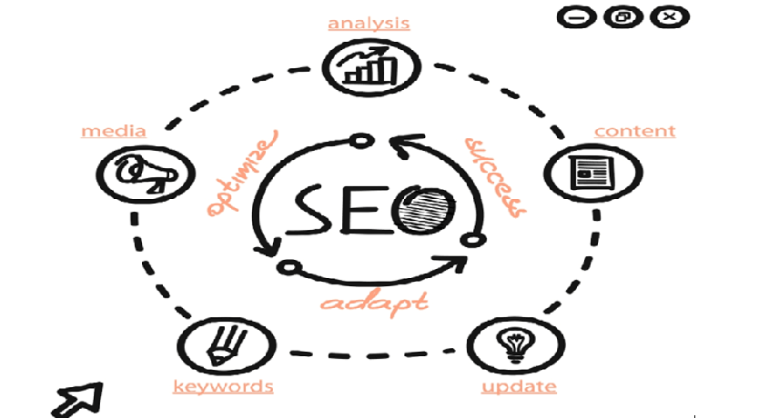 A whiteboard drawing covering the components of SEO strategy