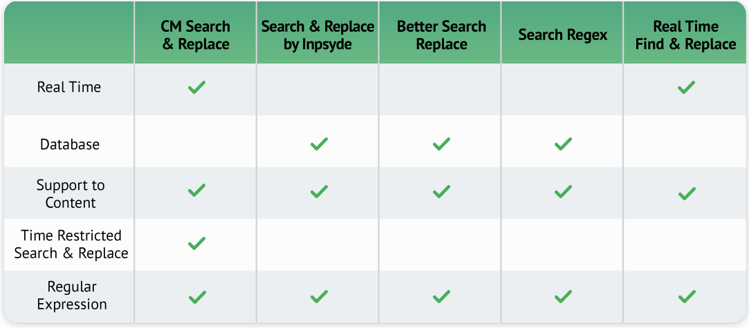 searchreplacetable