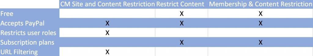 Top 3 Site and Content Restriction Plugins for WordPress