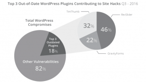 A graph from Sucuri depicting compromised websites due to out of date plugins.