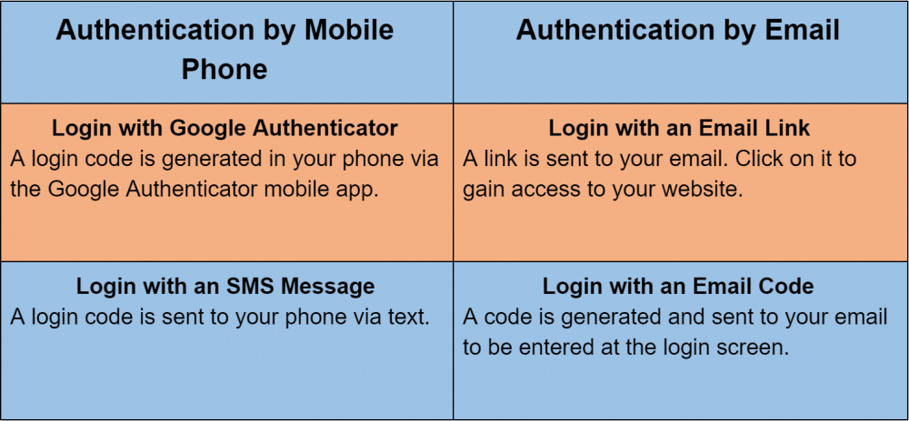 A chart explaining the four methods of the CreativeMinds Two-Factor Authentication solution - Two-Factor Authentication: Protecting your WordPress Website