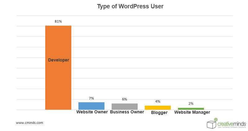 User Statistics - WordPress User Behavior Research: How People Choose Plugins