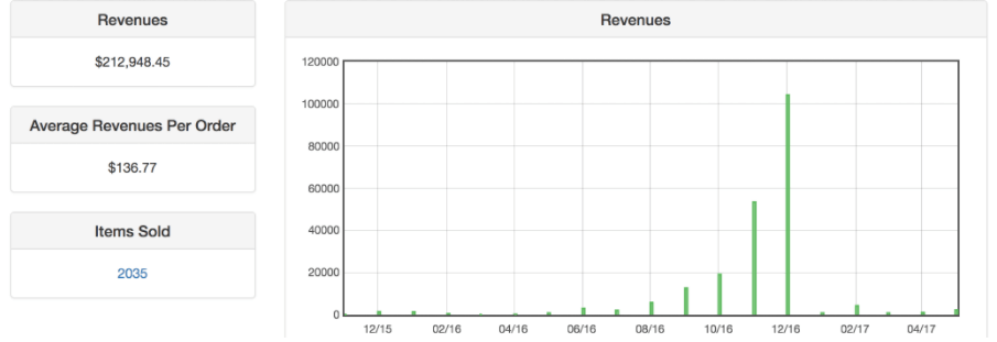 Image of revenue reporting from the CreativeMinds supplier front-end dashboard extension for Magento