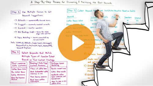 Moz Complete summary of process - The Keyword Finding Master Plan (for WordPress) in 9 Videos