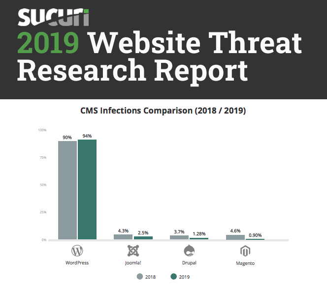 Report from Sucuri (2019) shows WordPress as leader of reported infections in their use base - 6 Crucial WordPress Security Tips to Protect your Website