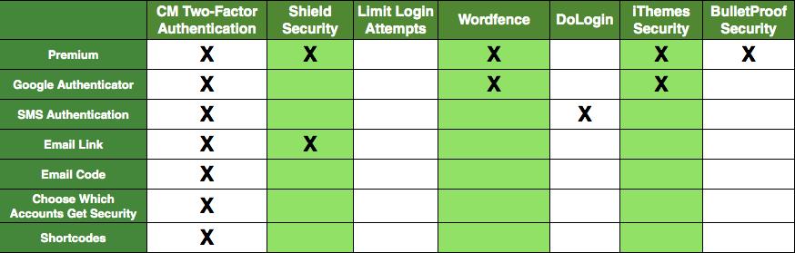 Final Thoughts on Login Security Plugins - 7 Top Safe Login WordPress Plugins in 2020
