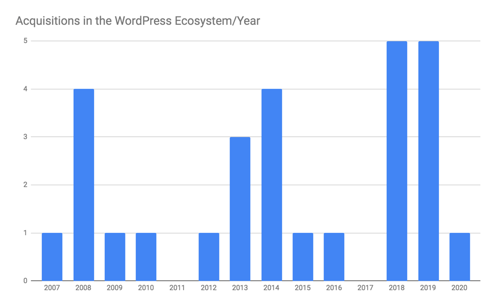 WP Acquisitions Graph - Acquisitions in the WordPress Ecosystem/Year.