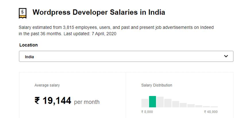 Salary in India - WordPress Development Rates Around the World