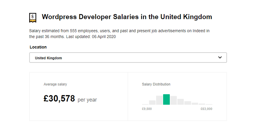 UK Salary - WordPress Development Rates Around the World