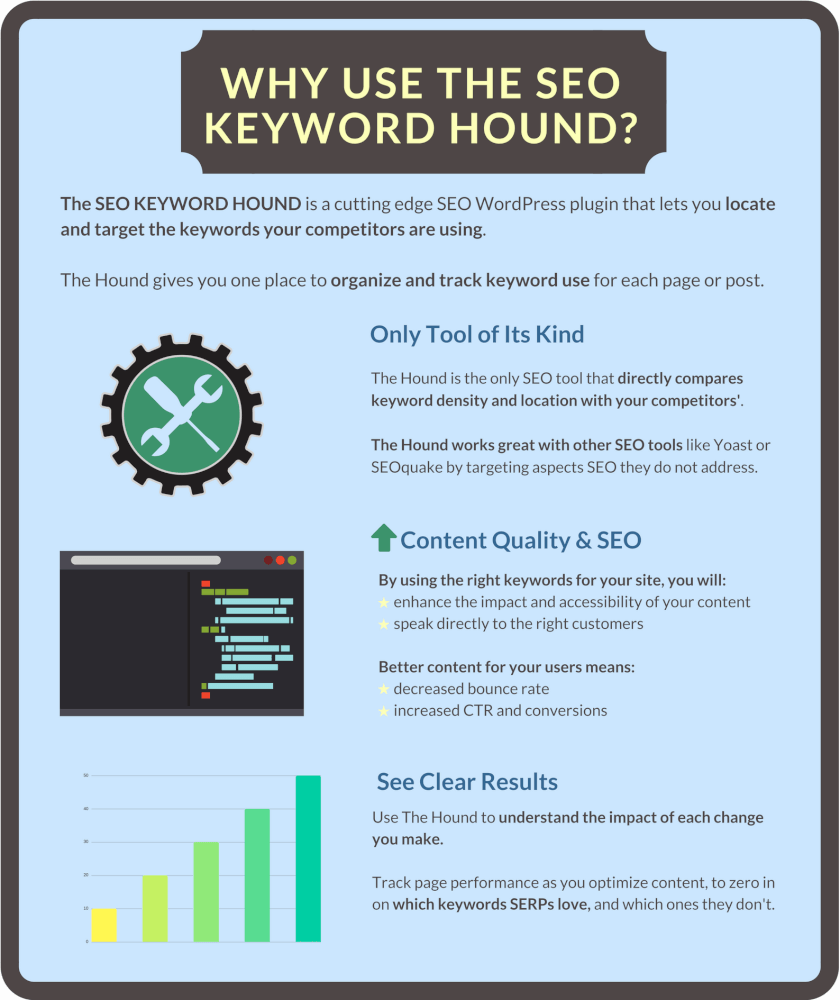 Why use the SEO Keyword Hound feature banner - three reasons - unique, boosts SEO, shows clear results