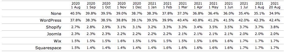 WordPress vs Joomla: WordPress Monthly Stats