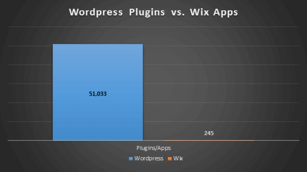 A comparison between the amount of available WordPress plugins to the amount of Wix applications.