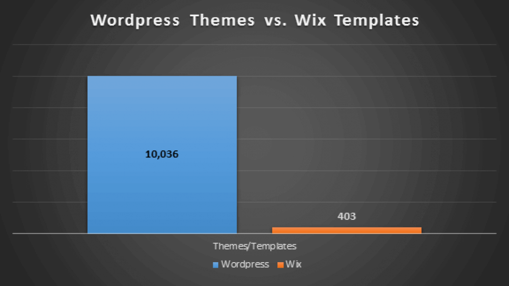 A comparison between the amount of available WordPress themes to the amount of Wix templates.