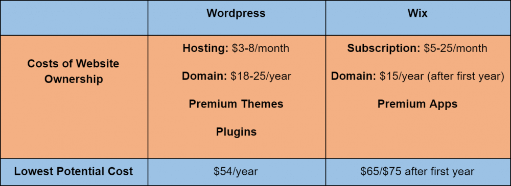 A chart comparing the lowest possible costs of WordPress and Wix website ownership
