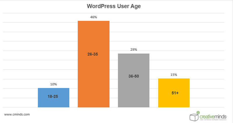 Age Statistics - WordPress User Behavior Research: How People Choose Plugins