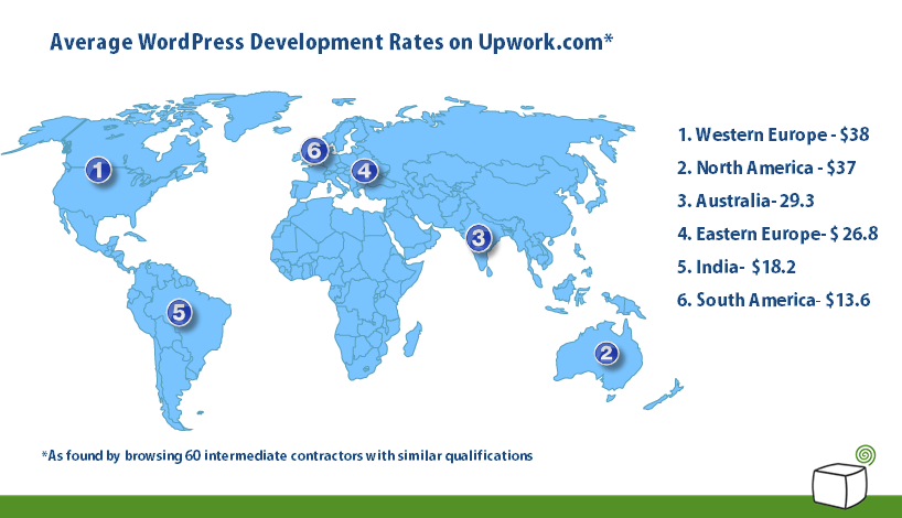 wordpress development rates on upwork