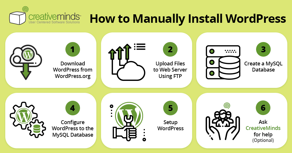 How to Manually Install WordPress - checklist