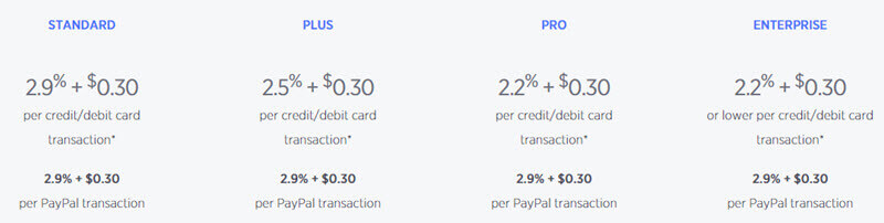 bigcommerce-credit-card-processing-rates