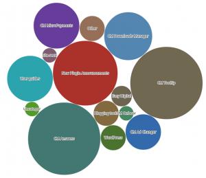 CM Blog Widget Bubble Chart
