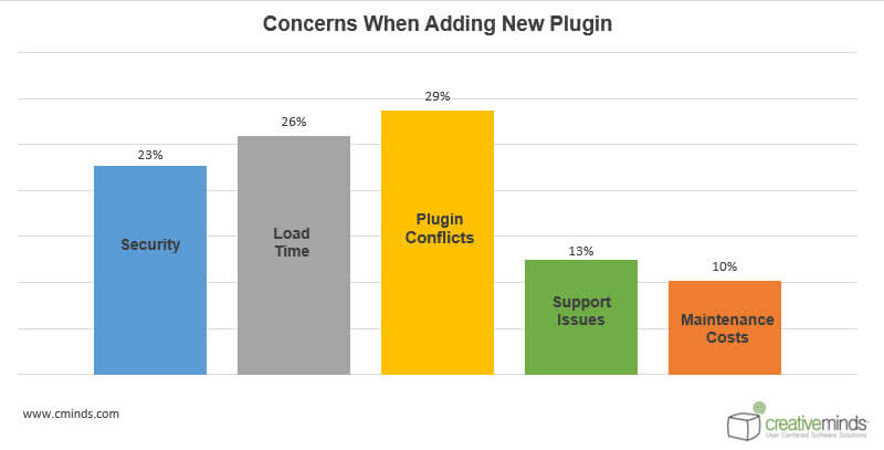 Concerns statistics - WordPress User Behavior Research: How People Choose Plugins