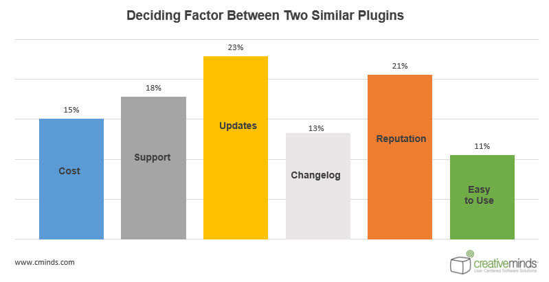 Deciding factor Statistics - WordPress User Behavior Research: How People Choose Plugins