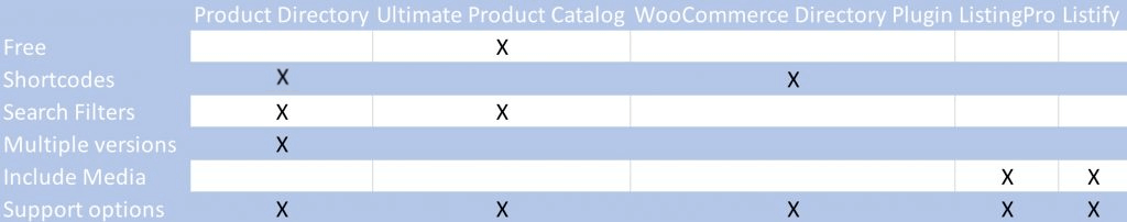 Comparison table - The 5 Top WordPress Product Directory Plugins To Boost Your Business in 2020