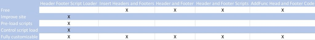 Conclusion - Comparison table - Best 5 WordPress Header and Footer Management Plugins