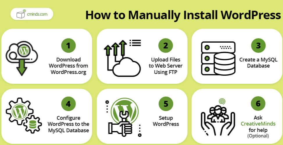 Checklist - How to Manually Install WordPress