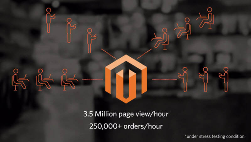 Magento 2 scalability stats - 7 Must-Know Points for Choosing Between Magento 2 Community, Enterprise, and Cloud