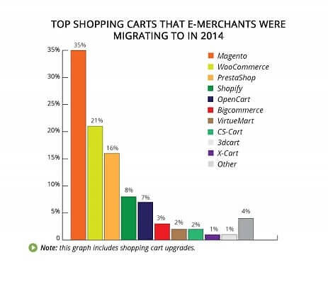 Ecommerce Businesses Migration taken from http://www.shopping-cart-migration.com/ Blog