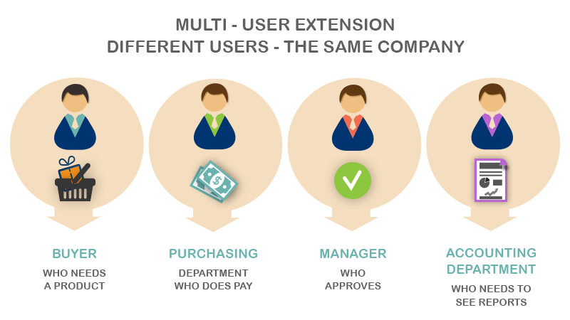 Multi-User extension different users - the same company  - Order Approval Process – B2B Solution for Magento®