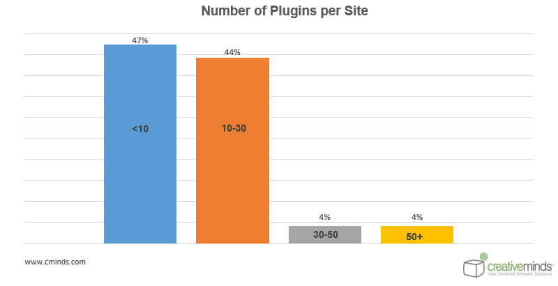 Number Statistics - WordPress User Behavior Research: How People Choose Plugins
