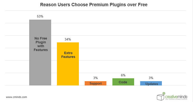 Premium over free Statistics - WordPress User Behavior Research: How People Choose Plugins