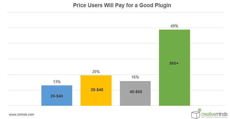 Price Statistics - WordPress User Behavior Research: How People Choose Plugins