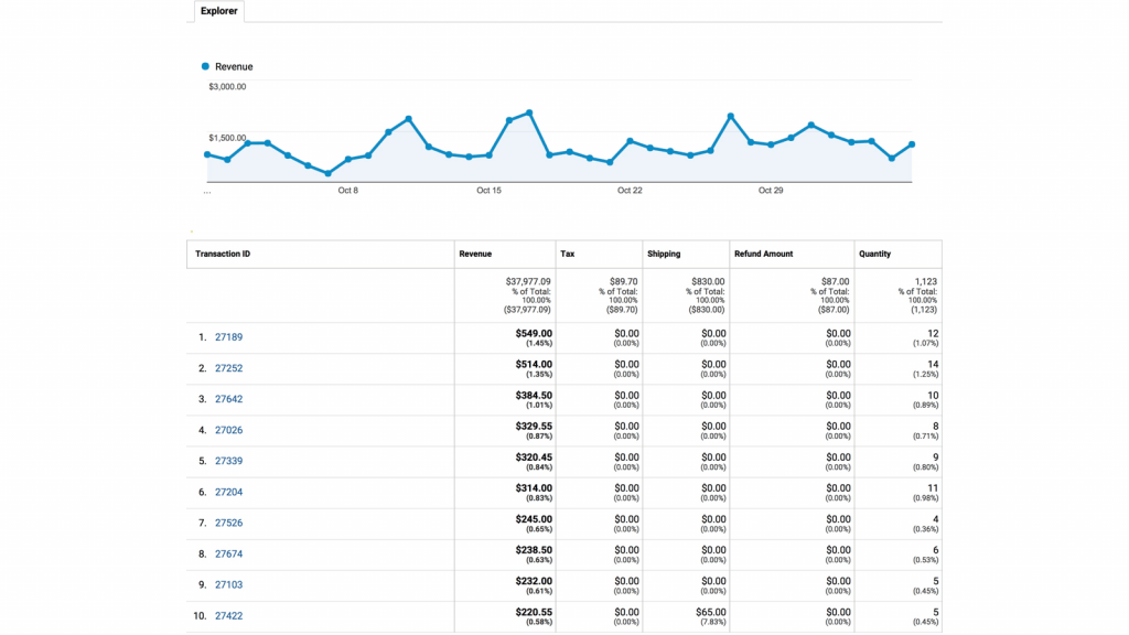Enhanced Ecommerce Google Analytics Plugin - Take Full Control Of Your Website With These 5 Custom Reports WordPress Plugins