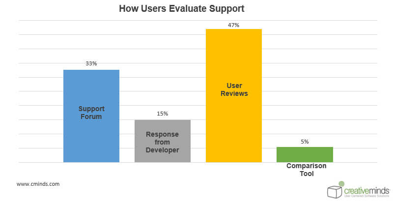 Support statistics - WordPress User Behavior Research: How People Choose Plugins