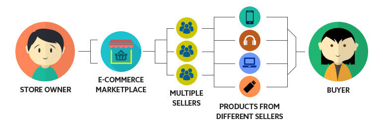 Graphic from Webkul illustrating the marketplace concept