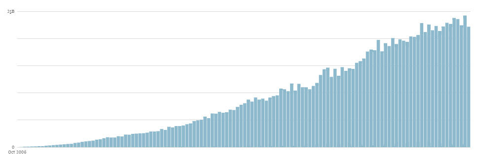 Monthly WordPress Pageviews from WordPress.com - Monthly WordPress Usage Statistics - The Ultimate Guide to WordPress Statistics (2020)