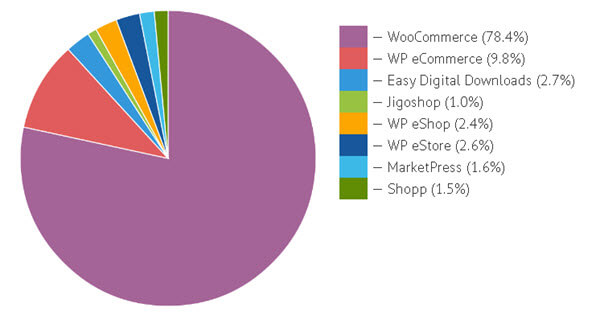 wordpress vs. Magento- ecommerce on wordpress